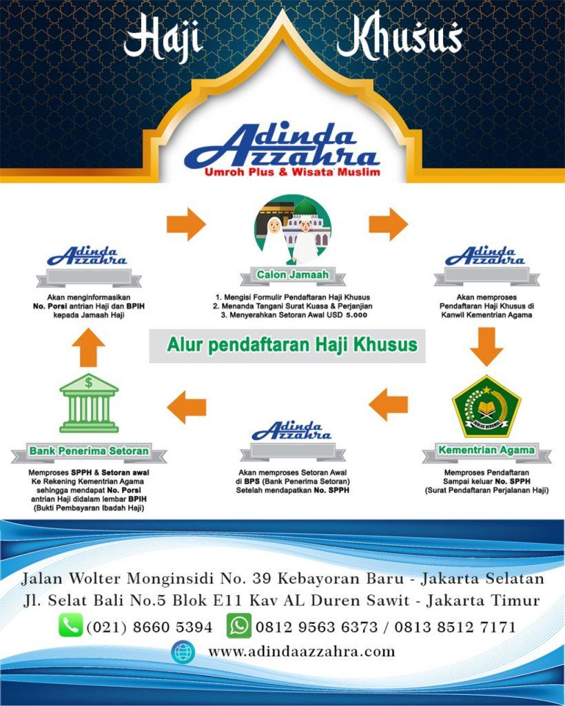 Pendaftaran Haji Khusus